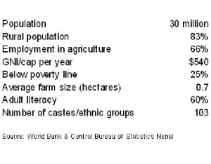 Some data on the people of Nepal