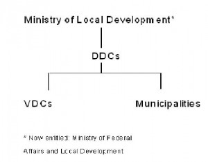 There always were three tiers of government: now district, village and town level are lumped into one