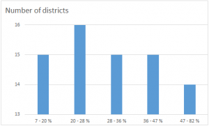 Variation in SLC pass rates across Nepal's 75 districts