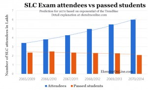 More SLC students - but fewer pass the test: trend