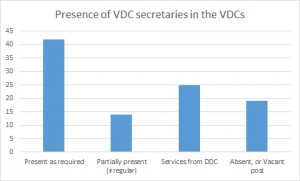 Lack of VDC secretaries also delayed distribution: status of how few VDCs have a permanent secretary present, in percentages (source: OCHA)