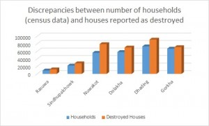 Another cause of delay: more destroyed houses than number of households - examples from selected districts