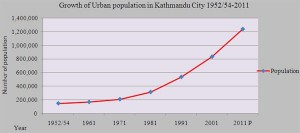 If the trend continues: Kathmandu Valley is one of the fastest growing metropolitan areas in South Asia.