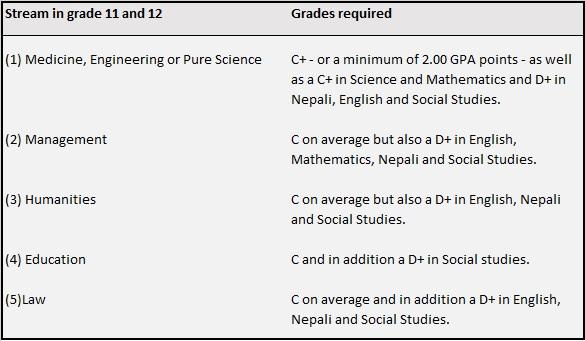 Grades streams SEE Nepal