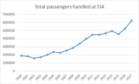 TIA passenger Nepal